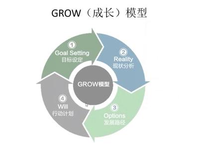 成长模型促进员工成长