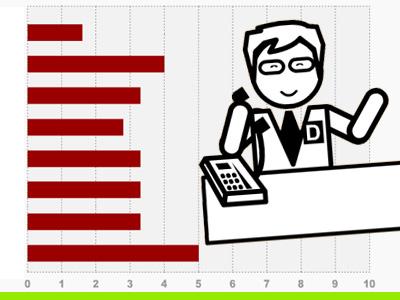 运用商务通讯工具系列预评估
