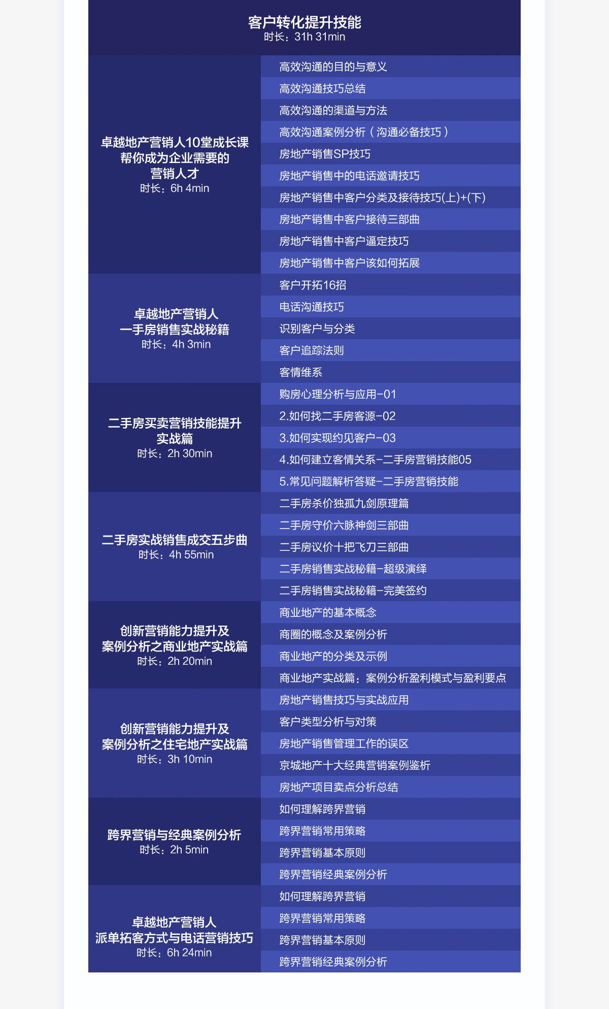 课程详情(置业顾问)_03